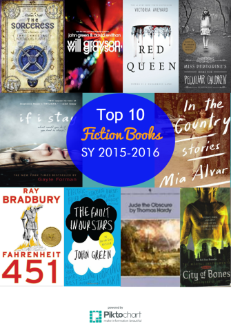 top-10-fiction-books-sy15-16 (1)
