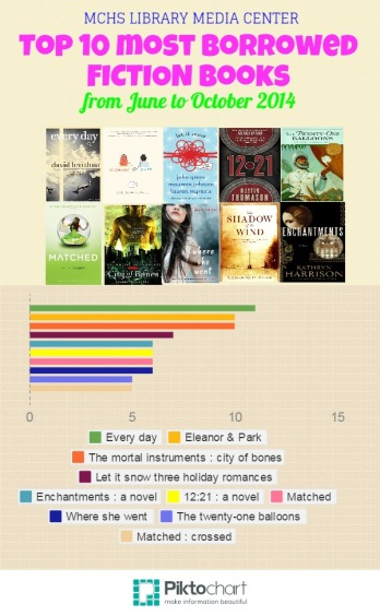 most borrowed books (final)